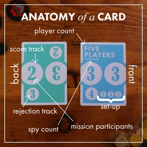 Anatomy of a Card-01